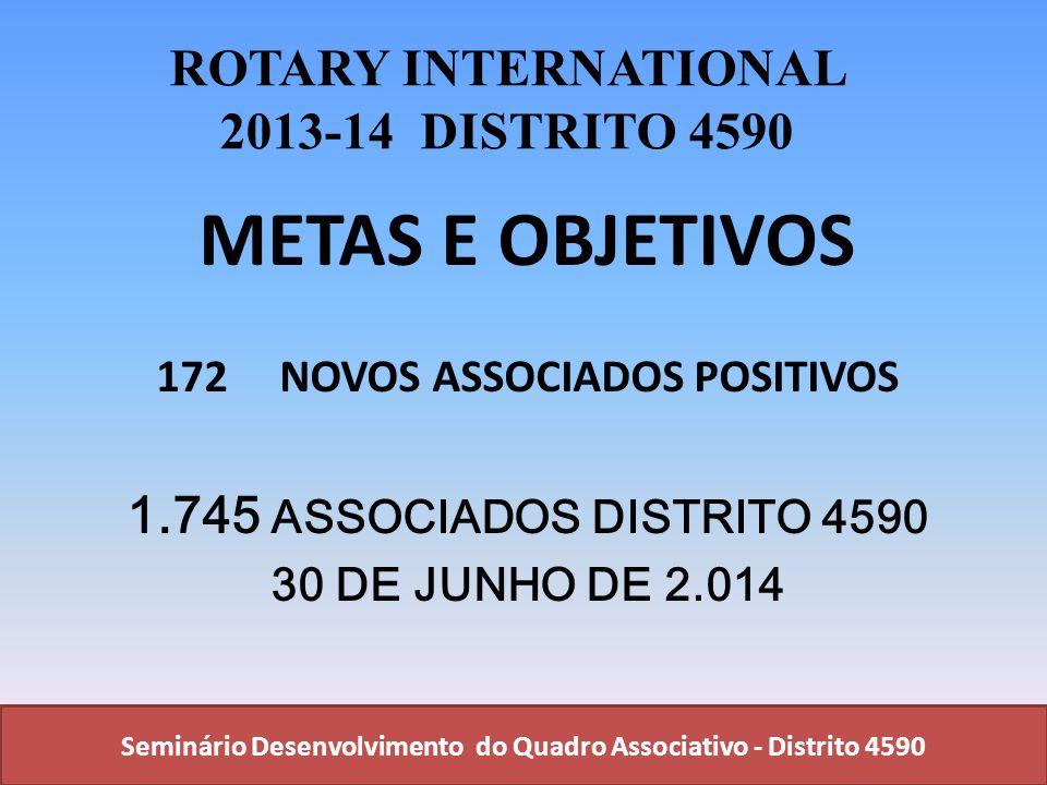 Seminário Desenvolvimento do Quadro Associativo - Distrito 4590 ROTARY INTERNATIONAL 2013-14 DISTRITO 4590 METAS E OBJETIVOS 172 NOVOS ASSOCIADOS POSI