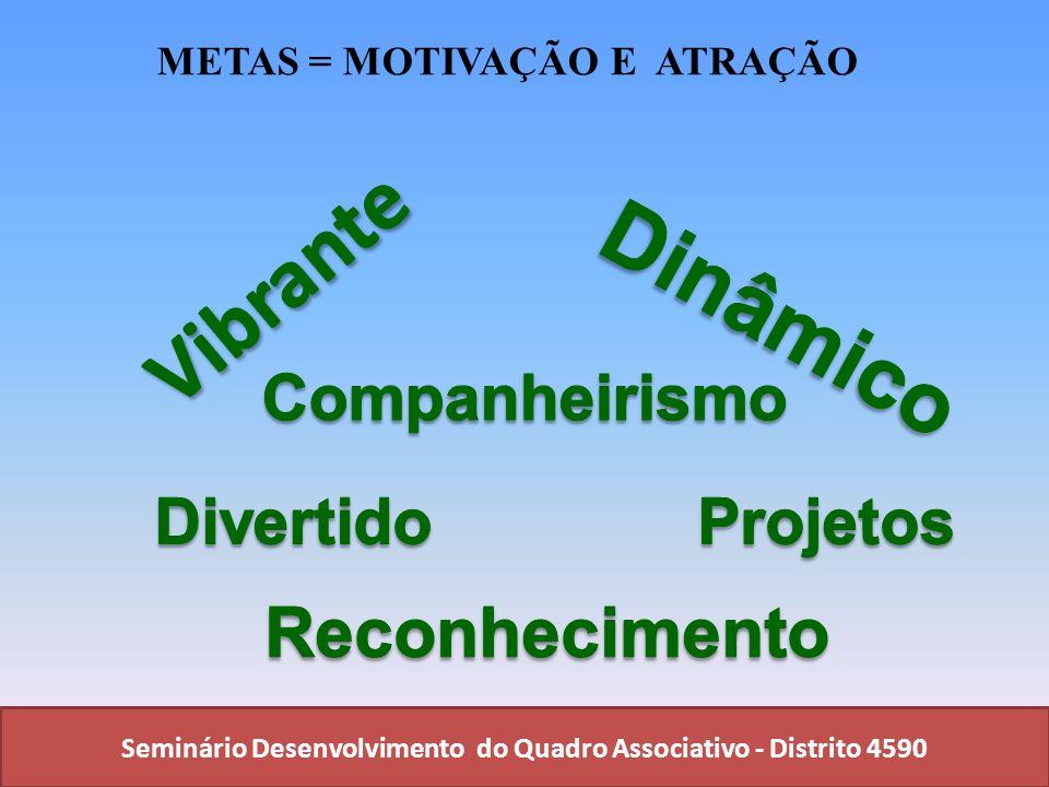 Seminário Desenvolvimento do Quadro Associativo - Distrito 4590 METAS = MOTIVAÇÃO E ATRAÇÃO