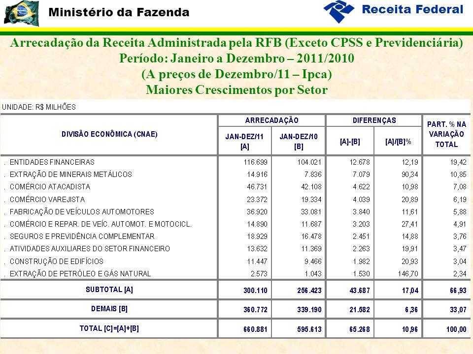 Ministério da Fazenda Receita Federal 13 Arrecadação da Receita Administrada pela RFB (Exceto CPSS e Previdenciária) Período: Janeiro a Dezembro – 2011/2010 (A preços de Dezembro/11 – Ipca) Maiores Crescimentos por Setor