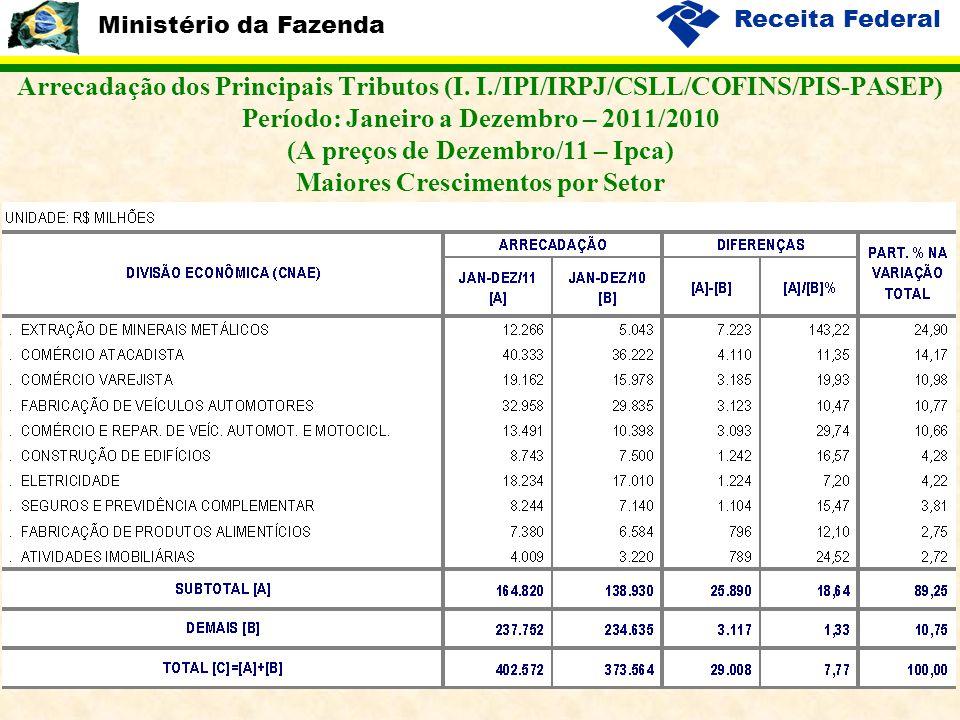 Ministério da Fazenda Receita Federal 14 Arrecadação dos Principais Tributos (I. I./IPI/IRPJ/CSLL/COFINS/PIS-PASEP) Período: Janeiro a Dezembro – 2011