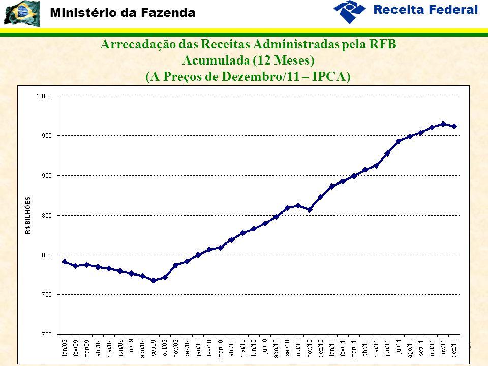 Ministério da Fazenda Receita Federal 15 Arrecadação das Receitas Administradas pela RFB Acumulada (12 Meses) (A Preços de Dezembro/11 – IPCA)
