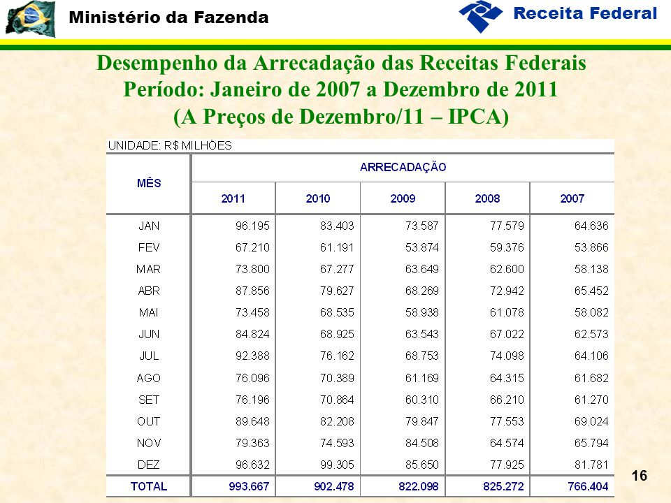 Ministério da Fazenda Receita Federal 16 Desempenho da Arrecadação das Receitas Federais Período: Janeiro de 2007 a Dezembro de 2011 (A Preços de Dezembro/11 – IPCA)
