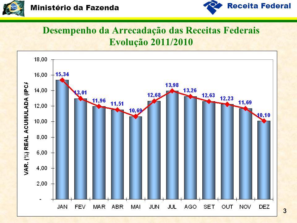 Ministério da Fazenda Receita Federal 4 Desempenho da Arrecadação das Receitas Administradas pela RFB Evolução 2011/2010