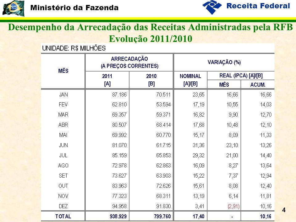 Ministério da Fazenda Receita Federal 5 Desempenho da Arrecadação das Receitas Administradas pela RFB Evolução 2011/2010