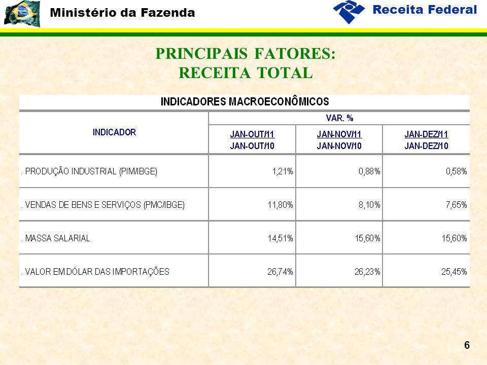 Ministério da Fazenda Receita Federal 7 PRINCIPAIS FATORES: RECEITA TOTAL