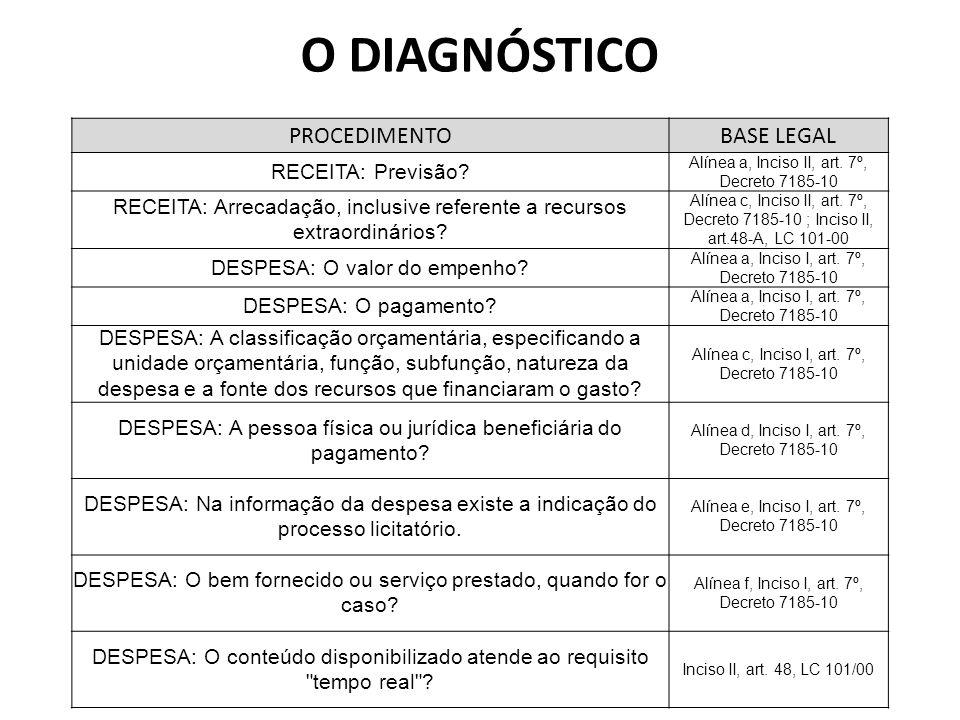 O DIAGNÓSTICO PROCEDIMENTOBASE LEGAL RECEITA: Previsão? Alínea a, Inciso II, art. 7º, Decreto 7185-10 RECEITA: Arrecadação, inclusive referente a recu
