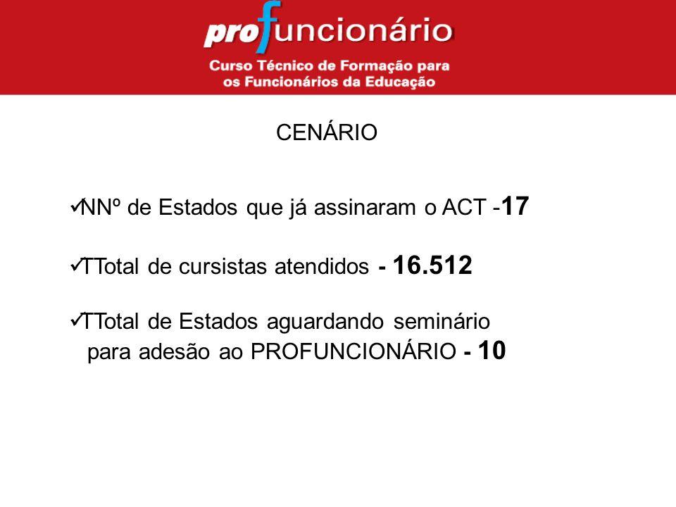 CENÁRIO NNº de Estados que já assinaram o ACT - 17 TTotal de cursistas atendidos - 16.512 TTotal de Estados aguardando seminário para adesão ao PROFUNCIONÁRIO - 10