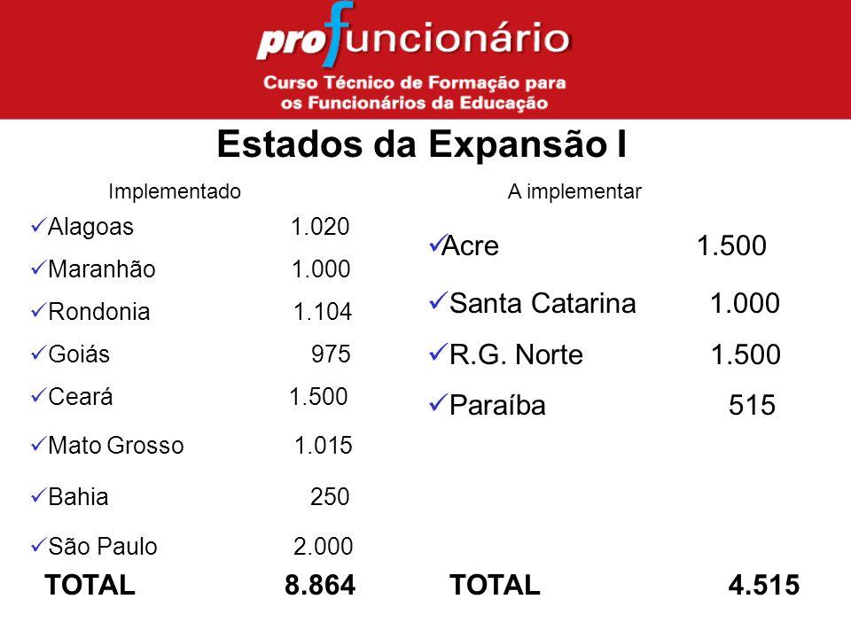Estados da Expansão I Alagoas 1.020 Maranhão 1.000 Rondonia 1.104 Goiás 975 Ceará 1.500 Mato Grosso 1.015 Bahia 250 São Paulo 2.000 Implementado A implementar Acre 1.500 Santa Catarina 1.000 R.G.