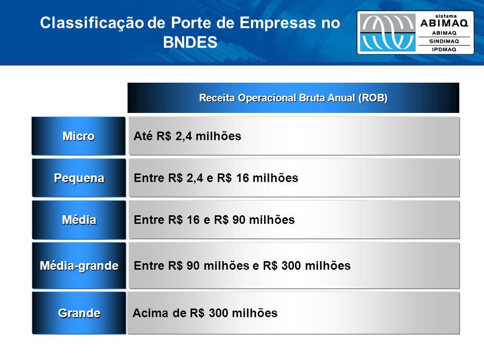 Classificação de Porte de Empresas no BNDES Micro Pequena Média Média-grande Até R$ 2,4 milhões Entre R$ 2,4 e R$ 16 milhões Entre R$ 16 e R$ 90 milhõ