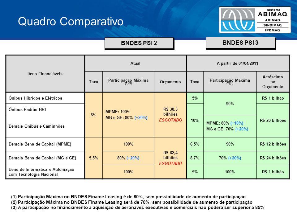 Quadro Comparativo Itens Financiáveis AtualA partir de 01/04/2011 Taxa Participação Máxima (1)(3) OrçamentoTaxa Participação Máxima (2)(3) Acréscimo n