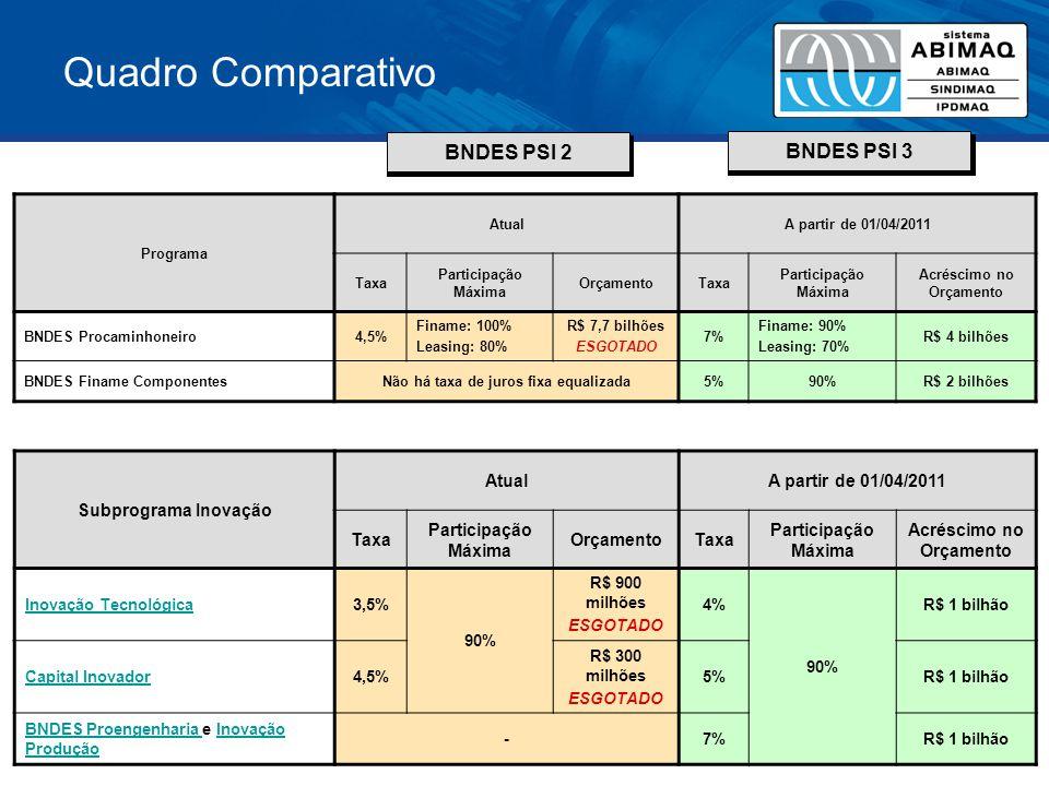 Quadro Comparativo BNDES PSI 2 BNDES PSI 3 Subprograma Exportação Pré-Embarque AtualA partir de 01/04/2011 Taxa Participação Máxima OrçamentoTaxa Participação Máxima Acréscimo no Orçamento Exportação de Bens de Capital5,5% 100% R$ 15,9 bilhões 9%80%R$ 7 bilhões Exportação de Bens de Consumo8%R$ 7 bilhões- Exportação de Bens de Capital (MPME)5,5% R$ 500 milhões 7%90%- Exportação de Bens de Consumo (MPME)8%- Observações: 1.Foi excluída a possibilidade de apoio à produção de bens de consumo.
