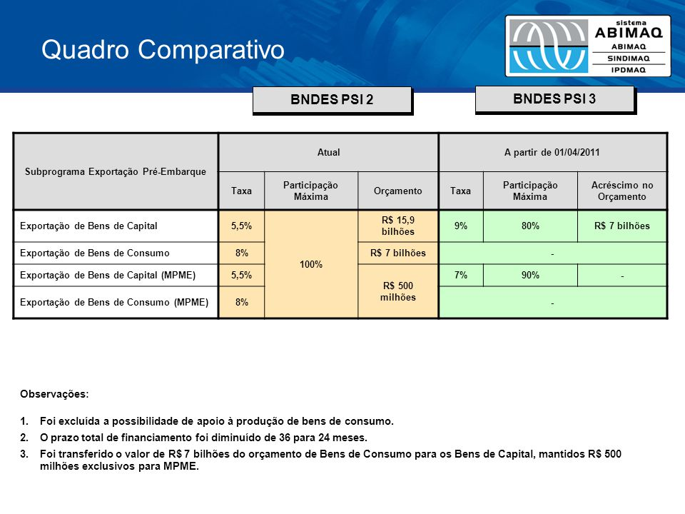 Quadro Comparativo BNDES PSI 2 BNDES PSI 3 Subprograma Exportação Pré-Embarque AtualA partir de 01/04/2011 Taxa Participação Máxima OrçamentoTaxa Part