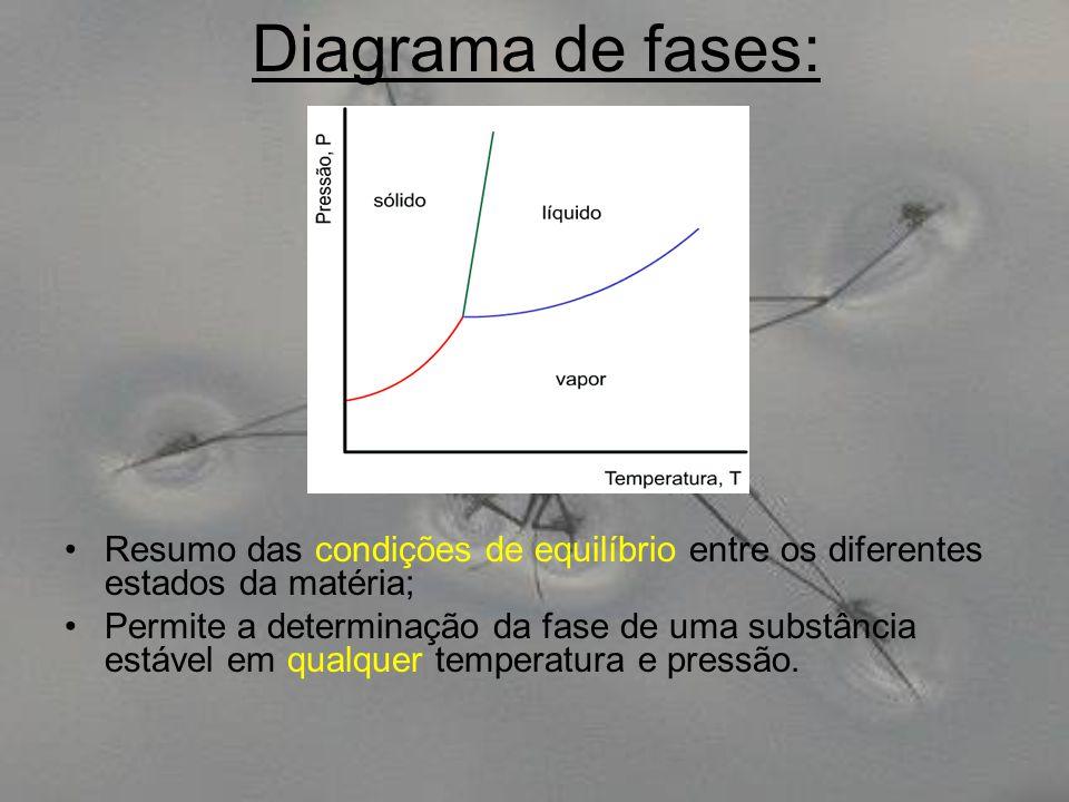 Diagrama de fases: Resumo das condições de equilíbrio entre os diferentes estados da matéria; Permite a determinação da fase de uma substância estável