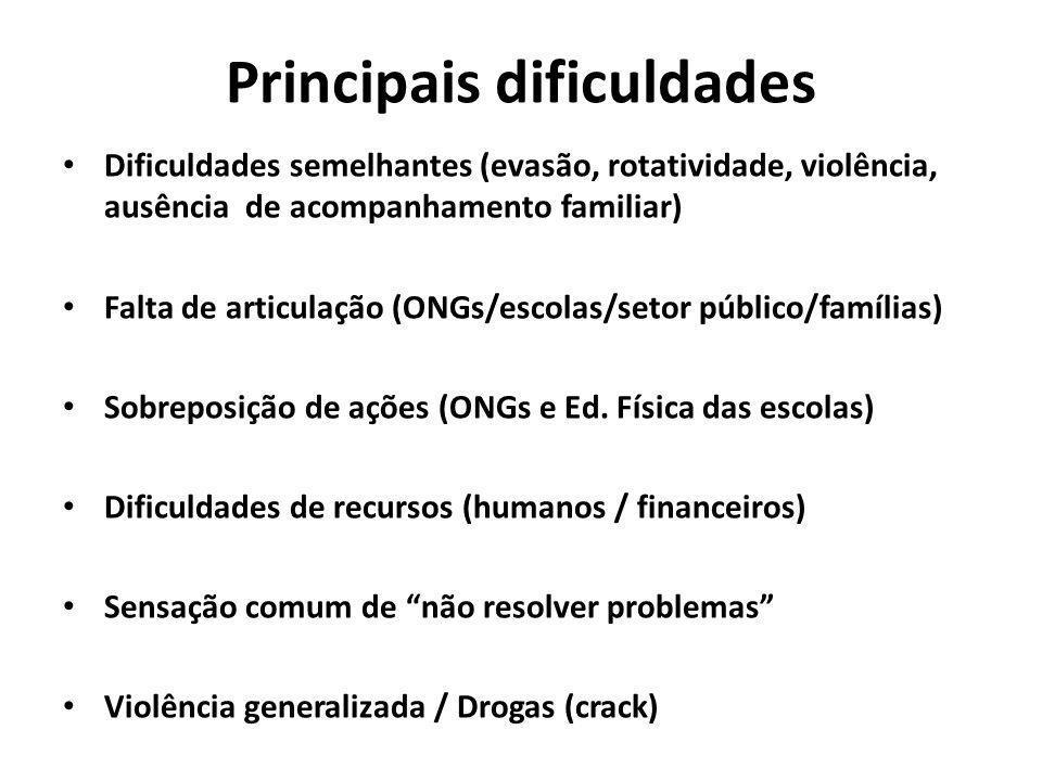 Principais dificuldades Dificuldades semelhantes (evasão, rotatividade, violência, ausência de acompanhamento familiar) Falta de articulação (ONGs/esc