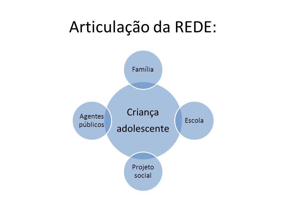 Articulação da REDE: Criança adolescente FamíliaEscola Projeto social Agentes públicos