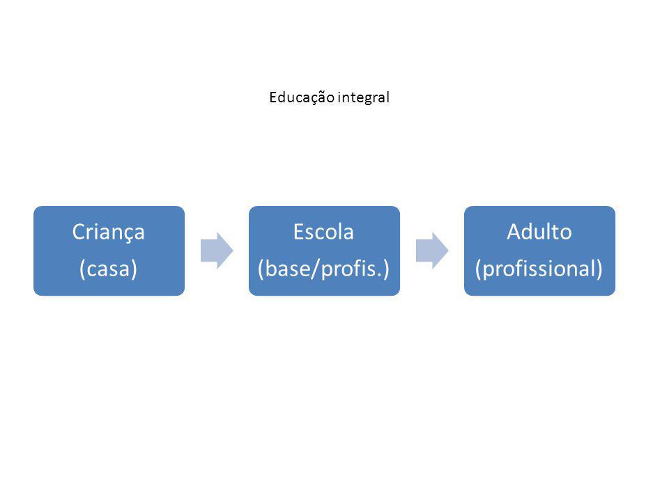Criança (casa) Escola (base/profis.) Adulto (profissional) Educação integral