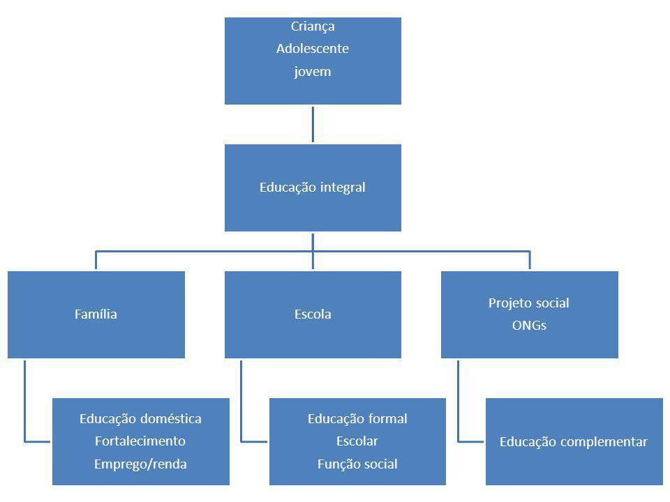 Criança Adolescente jovem Educação integral Família Educação doméstica Fortalecimento Emprego/renda Escola Educação formal Escolar Função social Proje