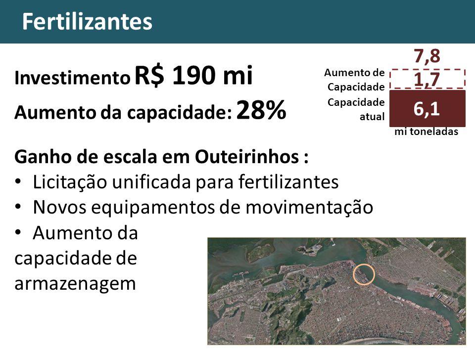 Fertilizantes Ganho de escala em Outeirinhos : Licitação unificada para fertilizantes Novos equipamentos de movimentação Aumento da capacidade de armazenagem Investimento R$ 190 mi Aumento da capacidade: 28% 1,7 Capacidade atual 11,7 mi toneladas 6,1 Aumento de Capacidade 7,8