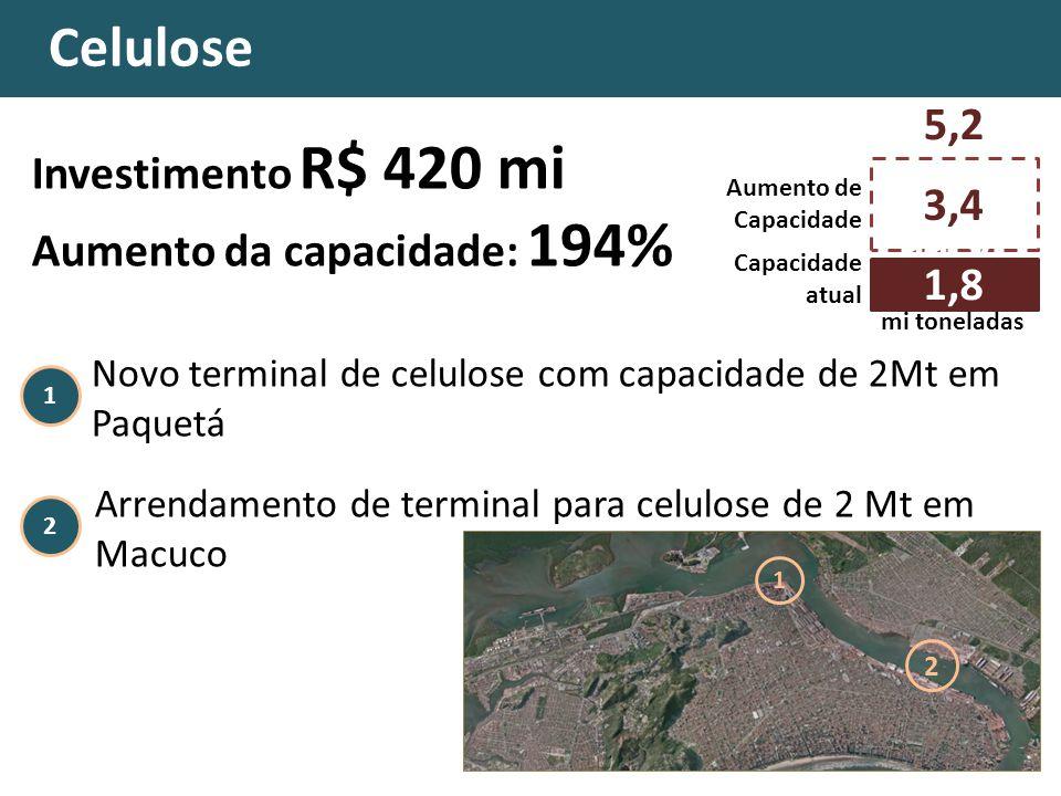 1 Celulose Novo terminal de celulose com capacidade de 2Mt em Paquetá Arrendamento de terminal para celulose de 2 Mt em Macuco Celulose 2 1 2 Investimento R$ 420 mi Aumento da capacidade: 194% 3,4 Capacidade atual 11,7 mi toneladas 1,8 Aumento de Capacidade 5,2