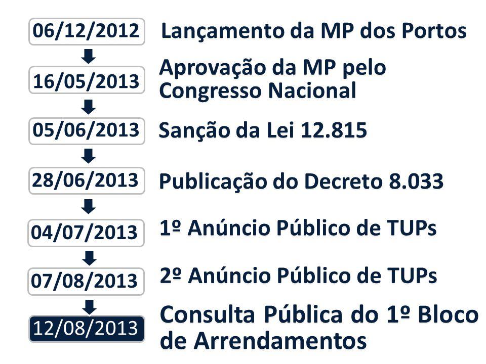 Aprovação da MP pelo Congresso Nacional 16/05/2013 Sanção da Lei 12.815 05/06/2013 Lançamento da MP dos Portos 06/12/2012 Publicação do Decreto 8.033 28/06/2013 1º Anúncio Público de TUPs 12/08/2013 07/08/2013 04/07/2013 2º Anúncio Público de TUPs Consulta Pública do 1º Bloco de Arrendamentos