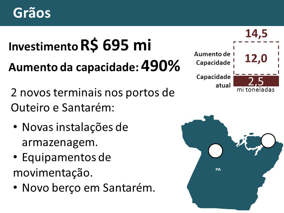 Grãos Investimento R$ 695 mi Aumento da capacidade: 490% AM PA AC MT MG MA TO GO DF RR AP 2 novos terminais nos portos de Outeiro e Santarém: Novas instalações de armazenagem.