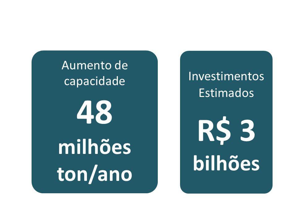Investimentos Estimados R$ 3 bilhões Aumento de capacidade 48 milhões ton/ano