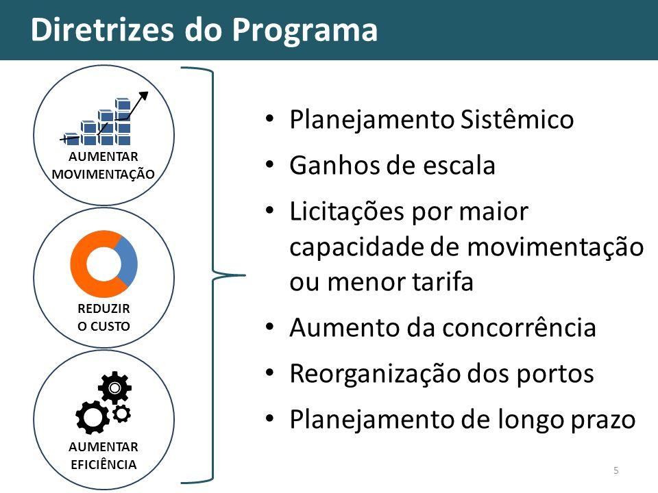 Diretrizes do Programa 5 AUMENTAR MOVIMENTAÇÃO Planejamento Sistêmico Ganhos de escala Licitações por maior capacidade de movimentação ou menor tarifa Aumento da concorrência Reorganização dos portos Planejamento de longo prazo REDUZIR O CUSTO AUMENTAR EFICIÊNCIA