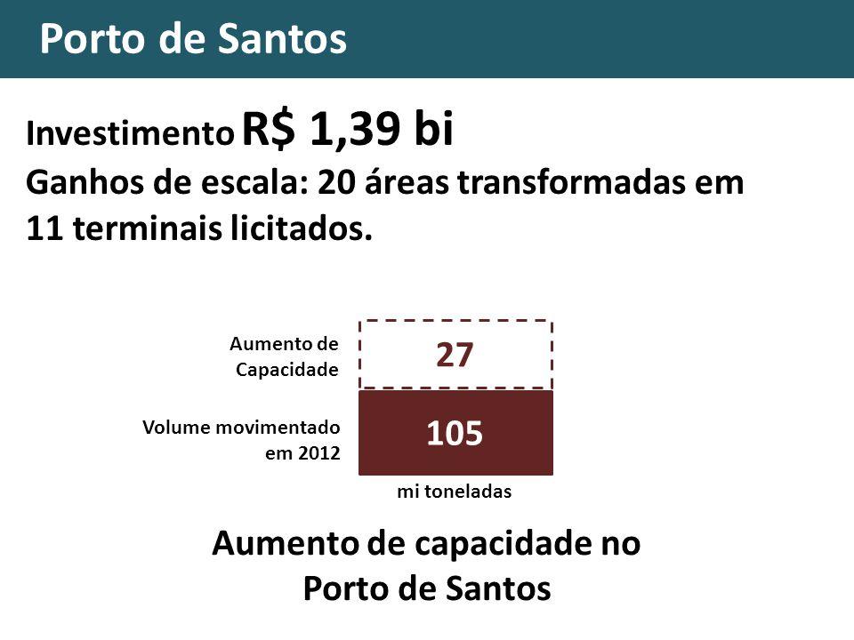 Portos do Pará Investimento R$ 1,6 bilhão Arrendamento de 20 áreas Volume movimentado em 2012 Aumento de Capacidade mi toneladas 21,2 22,4 Aumento de capacidade nos Portos do Pará