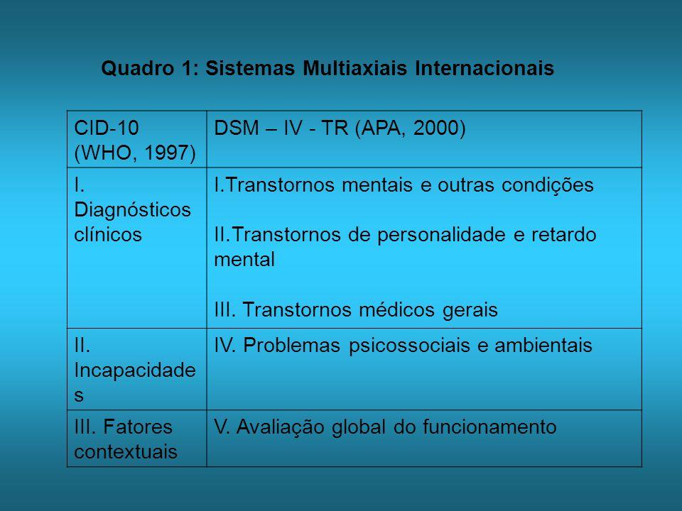 Componentes diagnósticosLeme-Lopes (Brasil 1954) Ramirez (Porto Rico 1989) GC-3 (Cuba 2000) Formulação Multiaxial Padronizada I.