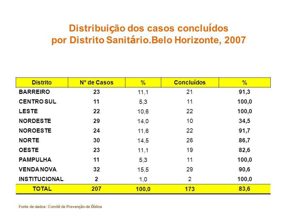 Distribui ç ão dos casos conclu í dos por Distrito Sanit á rio.Belo Horizonte, 2007 DistritoN° de Casos% Conclu í dos % BARREIRO23 11,1 2191,3 CENTRO