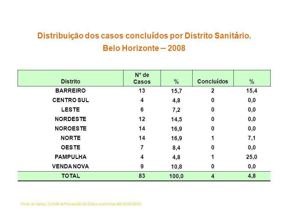Distribui ç ão dos casos conclu í dos por Distrito Sanit á rio. Belo Horizonte – 2008 Distrito N° de Casos% Conclu í dos % BARREIRO13 15,7 215,4 CENTR