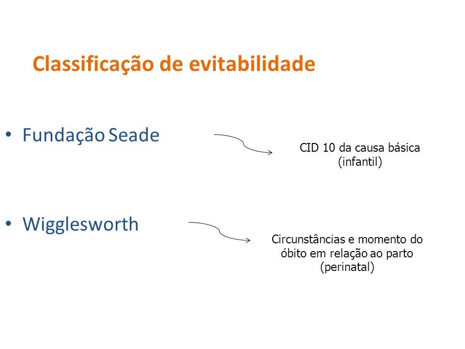 Classificação de evitabilidade Fundação Seade Wigglesworth CID 10 da causa básica (infantil) Circunstâncias e momento do óbito em relação ao parto (pe