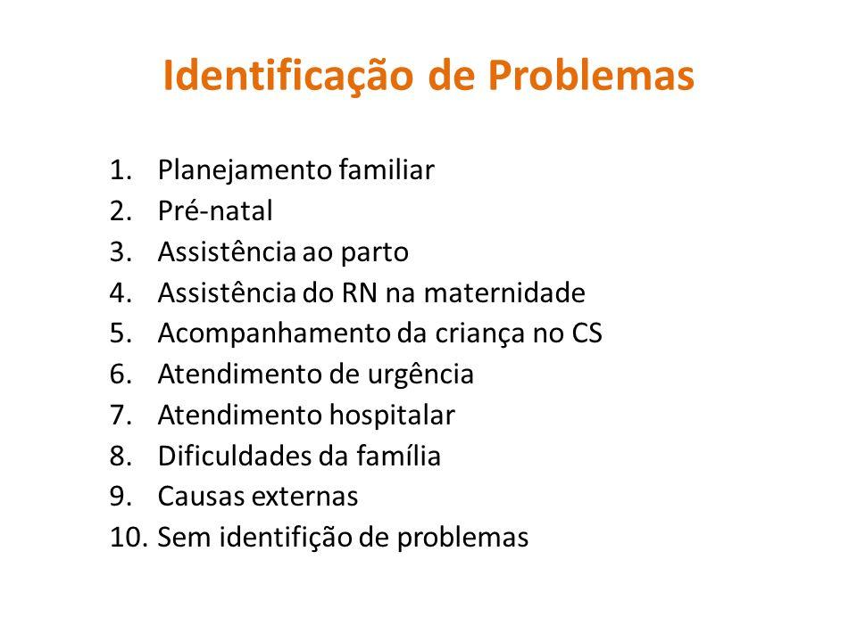 Identificação de Problemas 1.Planejamento familiar 2.Pré-natal 3.Assistência ao parto 4.Assistência do RN na maternidade 5.Acompanhamento da criança n