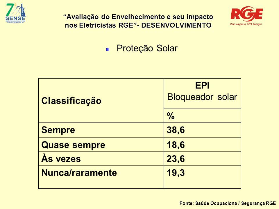 Avaliação do Envelhecimento e seu impacto nos Eletricistas RGE - DESENVOLVIMENTO Proteção Solar Classificação EPI Bloqueador solar % Sempre38,6 Quase sempre18,6 Às vezes23,6 Nunca/raramente19,3 Fonte: Saúde Ocupaciona / Segurança RGE