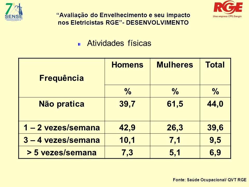 Avaliação do Envelhecimento e seu impacto nos Eletricistas RGE - DESENVOLVIMENTO Atividades físicas Frequência HomensMulheresTotal %% Não pratica39,761,544,0 1 – 2 vezes/semana42,926,339,6 3 – 4 vezes/semana10,17,19,5 > 5 vezes/semana7,35,16,9 Fonte: Saúde Ocupacional/ QVT RGE