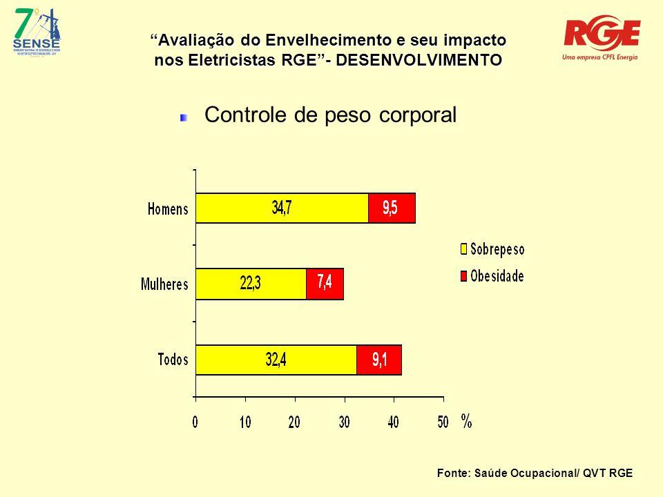 Avaliação do Envelhecimento e seu impacto nos Eletricistas RGE - DESENVOLVIMENTO Controle de peso corporal Fonte: Saúde Ocupacional/ QVT RGE