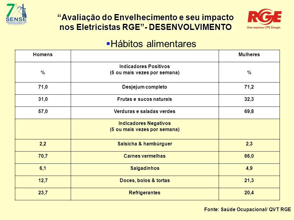 Avaliação do Envelhecimento e seu impacto nos Eletricistas RGE - DESENVOLVIMENTO  Hábitos alimentares Homens Mulheres % Indicadores Positivos (5 ou mais vezes por semana) % 71,0Desjejum completo71,2 31,0Frutas e sucos naturais32,3 57,0Verduras e saladas verdes69,8 Indicadores Negativos (5 ou mais vezes por semana) 2,2Salsicha & hambúrguer2,3 70,7Carnes vermelhas66,0 6,1Salgadinhos4,9 12,7Doces, bolos & tortas21,3 23,7Refrigerantes20,4 Fonte: Saúde Ocupacional/ QVT RGE