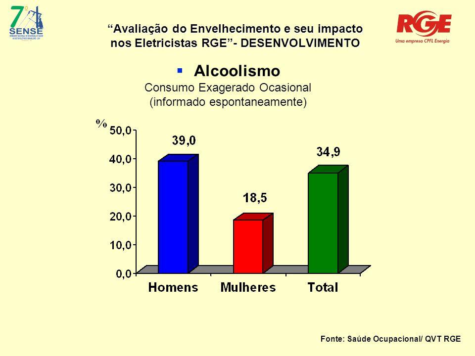 Avaliação do Envelhecimento e seu impacto nos Eletricistas RGE - DESENVOLVIMENTO  Alcoolismo Consumo Exagerado Ocasional (informado espontaneamente) Fonte: Saúde Ocupacional/ QVT RGE