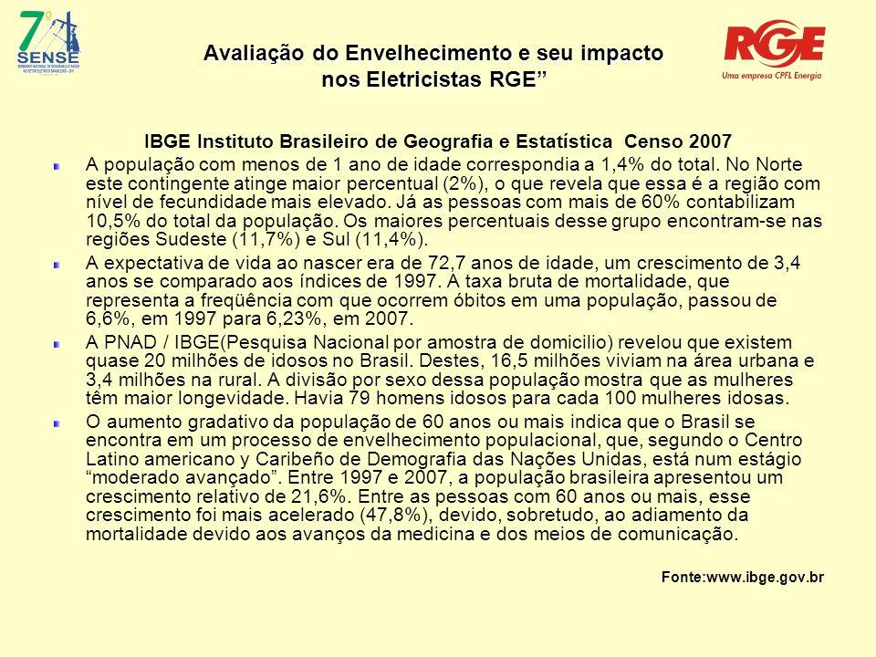 Avaliação do Envelhecimento e seu impacto nos Eletricistas RGE IBGE Instituto Brasileiro de Geografia e Estatística Censo 2007 A população com menos de 1 ano de idade correspondia a 1,4% do total.