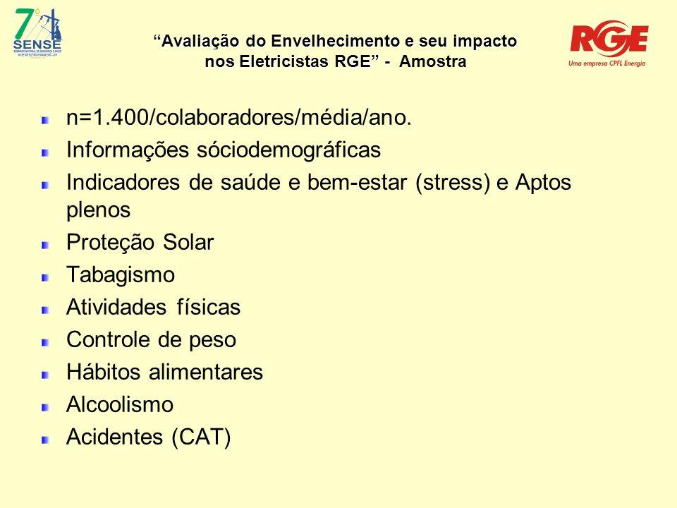 Avaliação do Envelhecimento e seu impacto nos Eletricistas RGE - DESENVOLVIMENTO  Acidentes (CAT) Incidentes / Acidentes Típicos Ano Incidentes Acidentes sem afastamento Acidentes com afastamento Dias de AfastamentoFatais Típicos TFTG 200416304623 17,492403 200512433217 05,32337 2006838265 01,5795 20071642011 03,50103 2008137135 01,5181 200916823631501,8396 201013512520801,5263 Fonte: Saúde Ocupacional/Segurança RGE