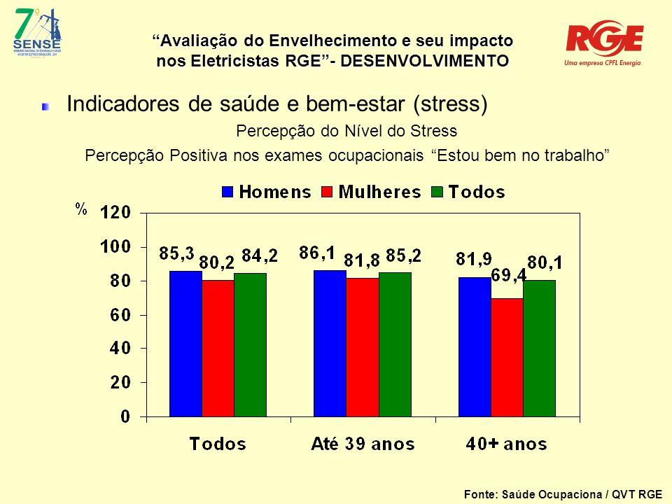 Avaliação do Envelhecimento e seu impacto nos Eletricistas RGE - DESENVOLVIMENTO Indicadores de saúde e bem-estar (stress) Percepção do Nível do Stress Percepção Positiva nos exames ocupacionais Estou bem no trabalho Fonte: Saúde Ocupaciona / QVT RGE