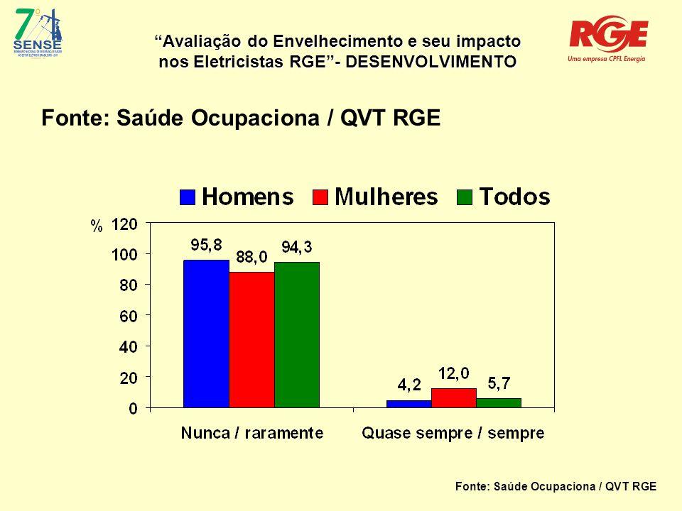 Avaliação do Envelhecimento e seu impacto nos Eletricistas RGE - DESENVOLVIMENTO Fonte: Saúde Ocupacional/ Segurança RGE