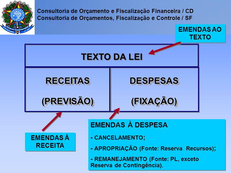 Consultoria de Orçamento e Fiscalização Financeira / CD Consultoria de Orçamentos, Fiscalização e Controle / SF TEXTO DA LEI RECEITAS (PREVISÃO) DESPESAS (FIXAÇÃO) EMENDAS À RECEITA EMENDAS À DESPESA - CANCELAMENTO ; - APROPRIAÇÃO (Fonte: Reserva Recursos) ; - REMANEJAMENTO (Fonte: PL, exceto Reserva de Contingência).