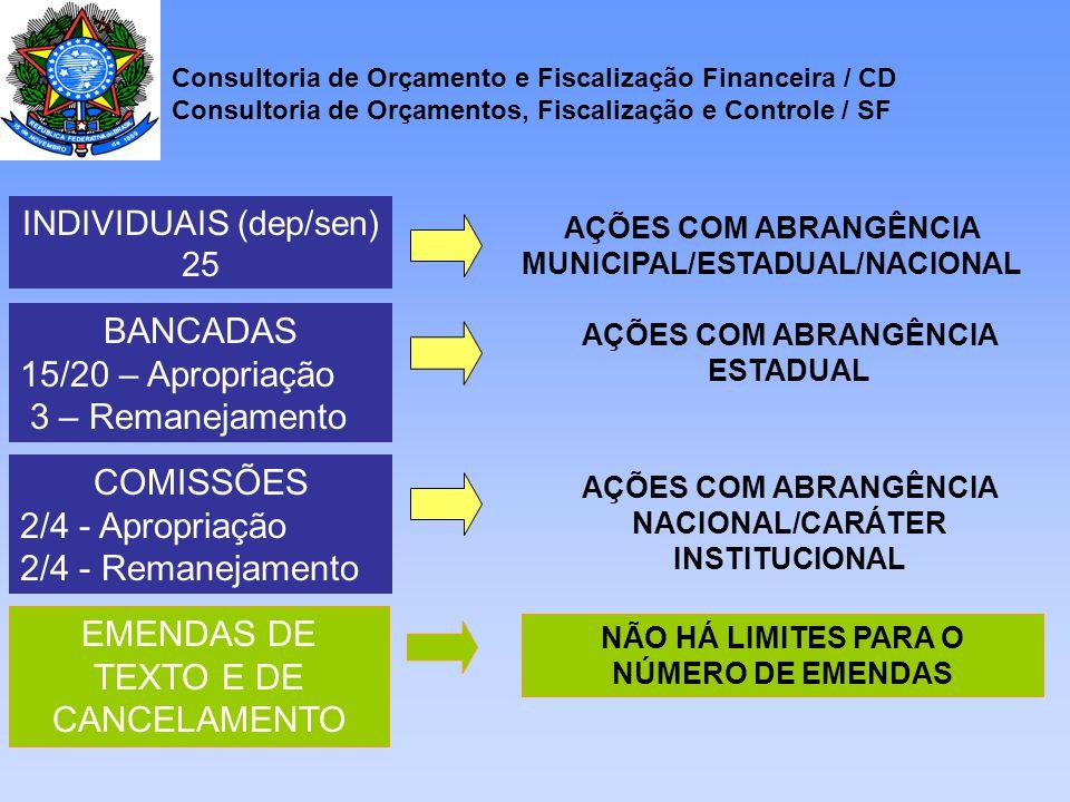 INDIVIDUAIS (dep/sen) 25 AÇÕES COM ABRANGÊNCIA MUNICIPAL/ESTADUAL/NACIONAL BANCADAS 15/20 – Apropriação 3 – Remanejamento AÇÕES COM ABRANGÊNCIA ESTADUAL COMISSÕES 2/4 - Apropriação 2/4 - Remanejamento AÇÕES COM ABRANGÊNCIA NACIONAL/CARÁTER INSTITUCIONAL Consultoria de Orçamento e Fiscalização Financeira / CD Consultoria de Orçamentos, Fiscalização e Controle / SF EMENDAS DE TEXTO E DE CANCELAMENTO NÃO HÁ LIMITES PARA O NÚMERO DE EMENDAS