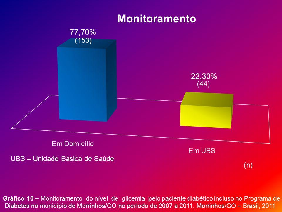 Gráfico 10 – Monitoramento do nível de glicemia pelo paciente diabético incluso no Programa de Diabetes no município de Morrinhos/GO no período de 2007 a 2011.