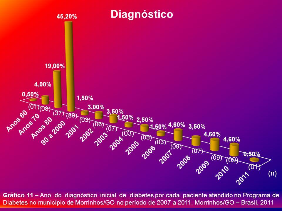 Diagnóstico (n) (01) (08) (37) (89) (03) (06) (07) (03) (05) (03) (09) (07) (09) (01) Gráfico 11 – Ano do diagnóstico inicial de diabetes por cada paciente atendido no Programa de Diabetes no município de Morrinhos/GO no período de 2007 a 2011.