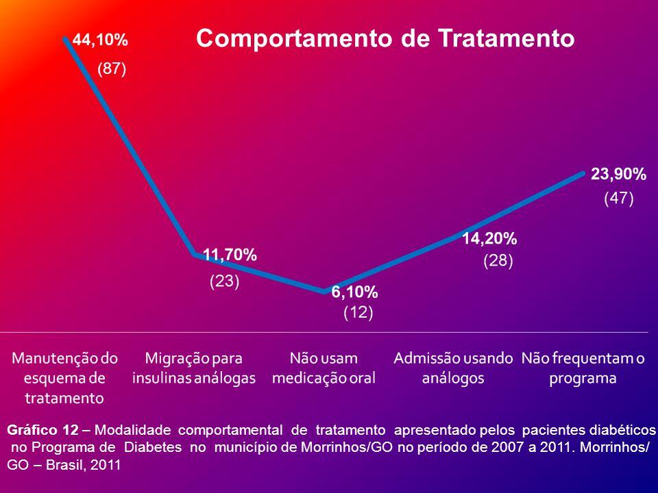 Gráfico 12 – Modalidade comportamental de tratamento apresentado pelos pacientes diabéticos no Programa de Diabetes no município de Morrinhos/GO no período de 2007 a 2011.