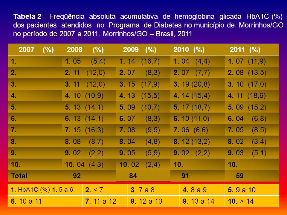 2007 (%) 2008 (%) 2009 (%)2010 (%) 2011 (%) 1.1.05 (5,4)1.