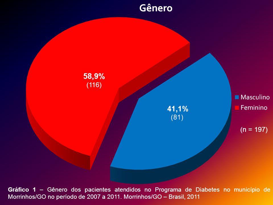 Idade Gráfico 2 – Distribuição dos pacientes por grupos de idade atendidos no Programa de Diabetes no município de Morrinhos/GO no período de 2007 a 2011.