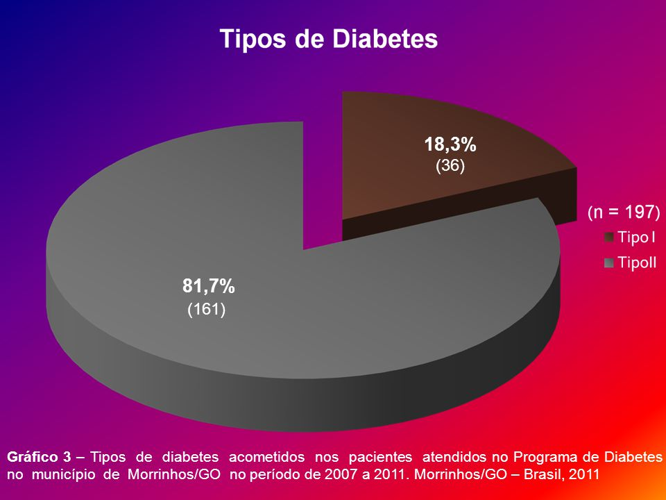 18,3% (36) 81,7% (161) Gráfico 3 – Tipos de diabetes acometidos nos pacientes atendidos no Programa de Diabetes no município de Morrinhos/GO no período de 2007 a 2011.